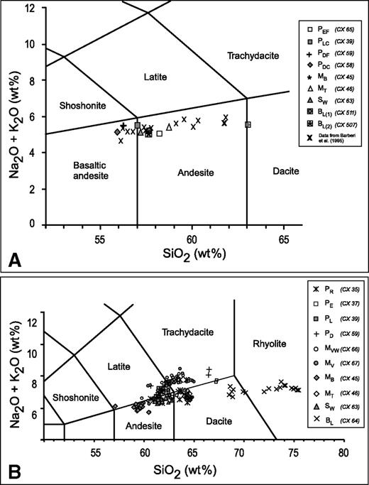Physical volcanology of the posttwelfth century activity at tas total alkali versus sio2 wt diagram le bas et al ccuart Gallery