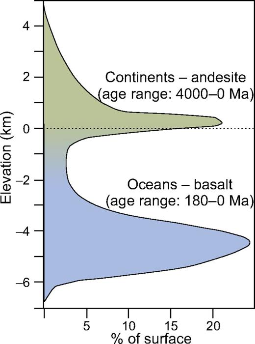 Bimodal distribution of surface elevations on Earth, relative to sea-level, emphasizing the contrasting physical-chemical properties of continental and ocean crust. Figure is adapted from Taylor and McLennan (1985, 1996).