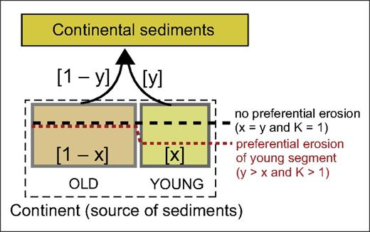 "Schematic representation of the ""preferential erosion"" model used by Allègre and Rousseau (1984) to model the growth of the continental crust through time. The ""erosion factor,"" K, is defined by K = (y/[1 – y])/(x/[1 – x])."