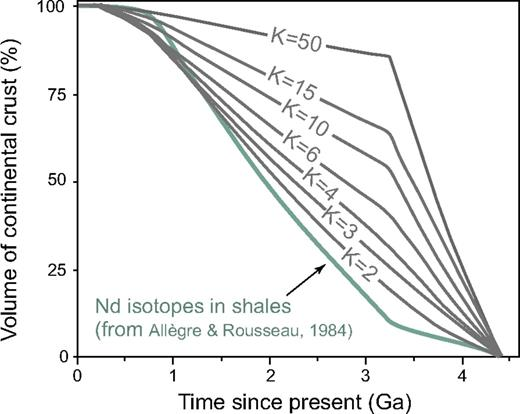 Continental growth curves for the Gondwana supercontinent, calculated from the Nd isotope data for Australian shales (Allègre and Rousseau, 1984). The variation of the erosion factor K has a dramatic influence on the shape of the growth curves. If K = 1 (i.e., no preferential erosion of the different lithologies producing the sediment), then 30% of the continental crust was generated by the end of the Archean, but this increases to 75% if K = 15.