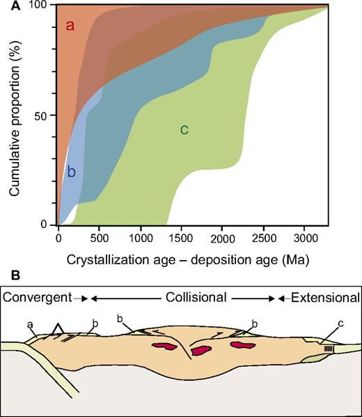 (A) Summary plot of variation of the difference between the measured crystallization age for a detrital zircon grain and the depositional age of the succession in which it occurs based on cumulative proportion curves, and displayed as a function of three main tectonic settings: convergent setting (a), collisional setting (b), and extensional setting (c). (B) Schematic cross section of convergent (a), collisional (b), and extensional (c) plate boundaries associated with supercontinent cycle showing simplified basinal settings for accumulation of detrital zircons.