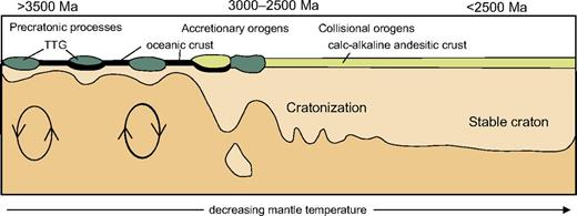 Temporal evolution of the lithosphere associated with the thermal evolution of the mantle from early Earth (adapted from S. Foley, 2012, personal commun.) involving a bimodal association of TTG (tonalites, trondhjemites, and granodiorites) and greenstone evolving through development of accretionary and collisional orogenic processes into a regime producing continental crust of andesitic composition by at least 3.0 Ga.