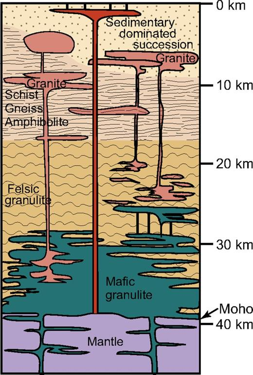 Schematic section of the continental crust, adapted from Hawkesworth and Kemp (2006a).