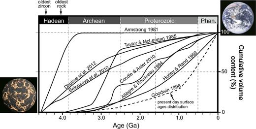 Crustal growth models of Hurley and Rand (1969), Armstrong (1981), Allègre and Rousseau (1984), Taylor and McLennan (1985), Condie and Aster (2010), and Dhuime et al. (2012) compared to age distribution of presently preserved crust from Goodwin (1996). Sources of images: early Earth—http://www.universetoday.com/58177/earth-formation/; present-day Earth—National Aeronautics and Space Administration.