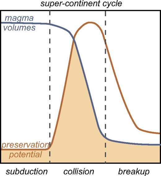 The volumes of magma generated (blue line), and their likely preservation potential (red line) based on relations outlined in Figure 8, vary through the three stages associated with the convergence, assembly, and breakup of a supercontinent. Peaks in igneous crystallization ages that are preserved (shaded area) reflect the balance between the magma volumes generated in the three stages and their preservation potential, and will result in an episodic distribution of ages in the rock record.