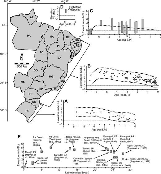 Brazilian sea-level curves (m MSL—meters above modern mean sea level). (A) Sea-level envelope based on vermitid radiocarbon records for the Brazilian coast south of 28° latitude (modified from Angulo et al., 2006). (B) Sea-level envelope based on vermitid radiocarbon records for the eastern Brazilian coast between central Santa Catarina and Rio Grande do Norte (modified from Angulo et al., 2006). (C) Sea-level curve for the northern Rio Grande do Norte coast based on radiocarbon dating of beachrock and lagoonal sediments (modified from Caldas et al., 2006a). (D) Elevation and age of the mid-Holocene highstand in northern Brazil (Maranhão State), where no published sea-level curves exist (Cohen et al., 2005; Souza-Filho et al., 2006, 2009). (E) Compilation of the elevation of the mid-Holocene highstand along the Brazilian coast, by latitude (modified and updated from Angulo et al., 2006). AL—Alagoas; AP—Amapá; BA—Bahia; CE—Ceará; ES—Espírito Santo; GO—Goiás; MA—Maranhão; MG—Minas Gerais; MS—Mato Grosso do Sul; PA—Pará; PB—Paraíba; PE—Pernambuco; PI—Piauí; PR—Paraná; RJ—Rio de Janeiro; RN—Rio Grande do Norte; RS—Rio Grande do Sul; SC—Santa Catarina; SE—Sergipe; SP—São Paulo; TO—Tocantins.