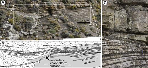 Secondary, internal channelform surfaces. (A) Erosional contact between a portion of the sandstone-dominated channel axis at left and the heterolithic channel margin to the right of the photo. (B) Line-drawing trace of area highlighted in part A; note the siltstone drape on top of the erosional surface (demarcated by dashed black line). See location of photo in Figure 4A. (C) Draped internal channelform surface, defined by white dashed line. Location is section KS 7 (Fig. 6B).