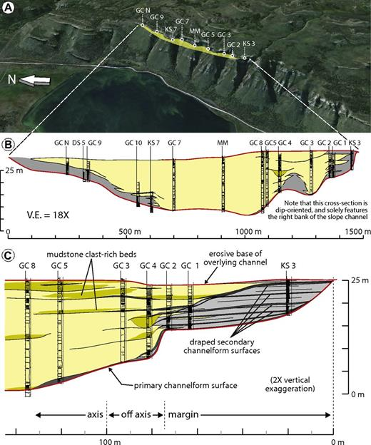 Overview of the GC channel fill. (A) Oblique view of satellite image draped onto a digital elevation model of the study area showing the position of GC channel in the outcrop belt. Note that paleoflow was southward. (B) Cross section constructed with measured stratigraphic sections taken along the length of the outcrop belt, with six section locations shown for reference in part A. Only the right edge of the channel is exposed along an outer bend of the low-sinuosity feature. (C) Detailed reconstruction of the channel in cross section showing intrachannel stratigraphic relationships from the axis through to the margin. Red line in parts B and C denote erosional surfaces. V.E.—vertical exaggeration.