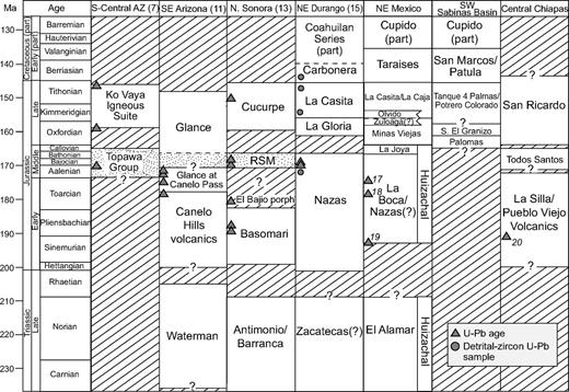 U Pb Geochronology Of The Type Nazas Formation And Superjacent