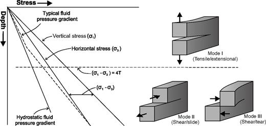 Plot of vertical and horizontal stress regimes in a tectonically relaxed basin. Differential stress increases with depth; at a depth where applied shear stress exceeds four times the tensile strength of the host rock, the type of fracture changes from extensional to shear. Mode I, II, and III type fractures are correlated with relative depth of formation. Adapted from Cosgrove (2001).