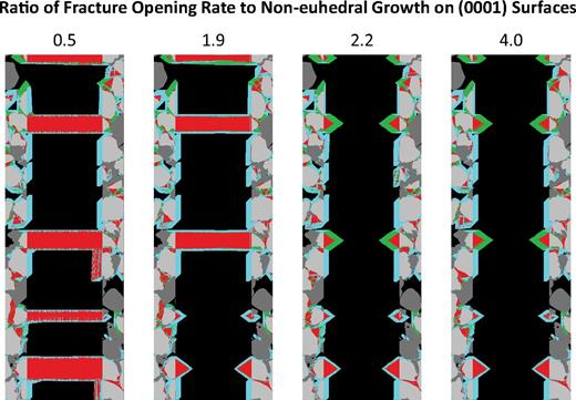 Prism2D simulations of sandstones where fractures have equivalent final kinematic apertures and simulation steps but differing fracture opening rates. The fractures began opening at the same time but have different times of cessation depending on the opening rate. The numbers refer to the ratio of the rate of fracture opening to growth on noneuhedral (0001) surfaces. The results are equivalent for the 2.2 and 4.0 simulations because they both exceed the spanning threshold for all crystallites. For those fractures that opened at rate ratios below 2, the amount of simulated cement in the fracture zone is inversely proportional to the opening rate. The red color indicates fast growth along noneuhedral (0001) surfaces, green shows growth on pyramidal faces, and cyan indicates growth on prismatic faces. Black is porosity, light gray indicates quartz grains, and dark gray is nonquartz grains.