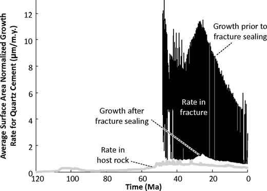 Comparison of the average surface area normalized rate of quartz growth with geologic time for the unfractured portion of the host rock (gray line) and the fracture zone (black line) for the simulation depicted in Figure 18.