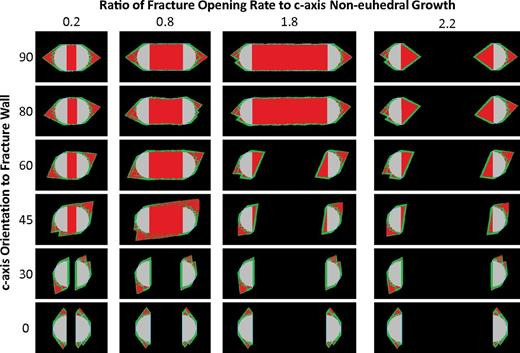 Simulation results for single-grain simulations after 2500 growth steps where the c axis is within the plane of the section but rotated at various angles to the fracture wall (see labels on left) and with various opening rates (see labels on top). The opening rates are in terms of the ratio of the average rate of fracture opening to growth rates on c-axis noneuhedral (0001) surfaces. See Figure 7 for the color convention.
