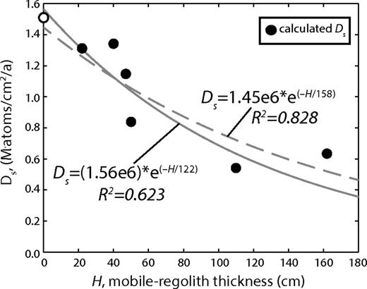Hillslope lowering rates and mobile regolith residence times from in meteoric 10be 10bem delivery rates to saprolite ds as a function fandeluxe Choice Image