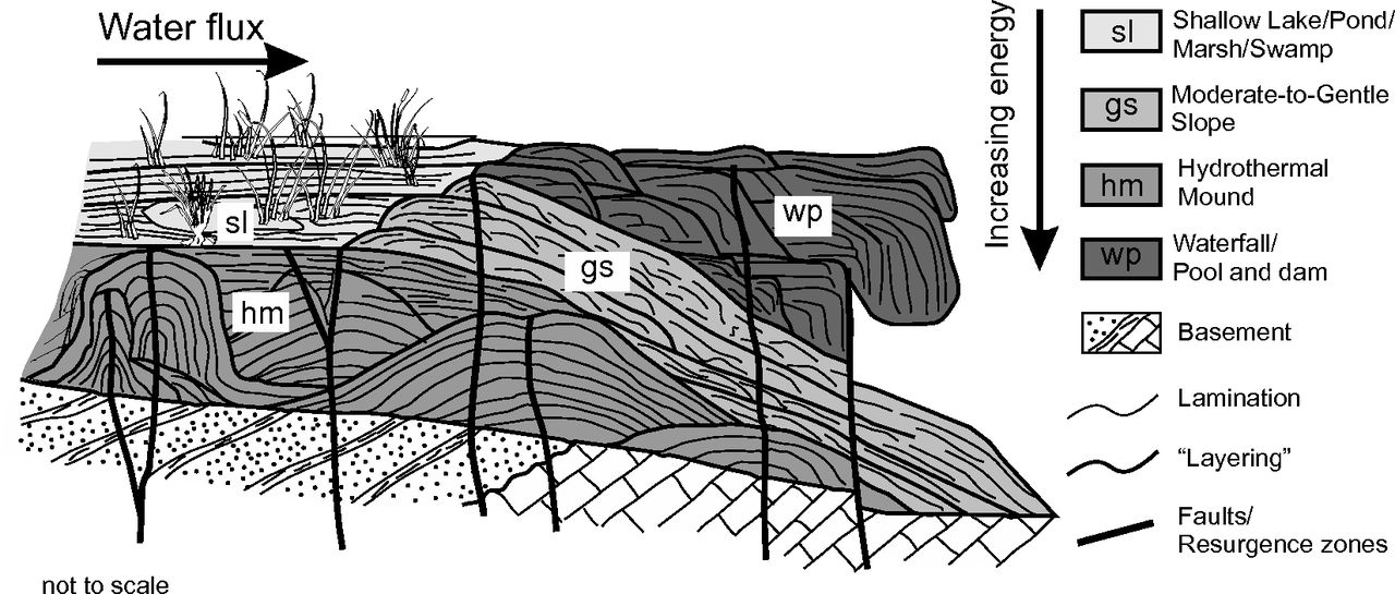 Staircase Fractures In Microbialites And The Role Of Lamination