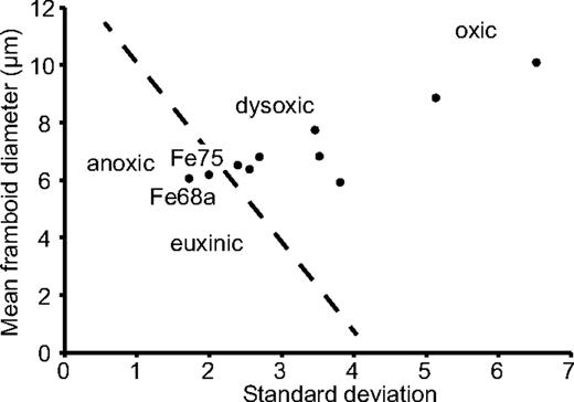 Mean versus standard deviation plot for pyrite-framboid–bearing samples from Kapp Starostin. Most framboidal samples record dysoxic seafloor conditions (the euxinic, anoxic, dysoxic, and oxic fields are based on modern environments) with conditions deteriorating at the extinction level. The most intensely anoxic conditions are seen in beds Fe68a and Fe75, at 66 m and 80 m section height (Fig. 3) respectively. These two levels are immediately either side of the recovery interval.