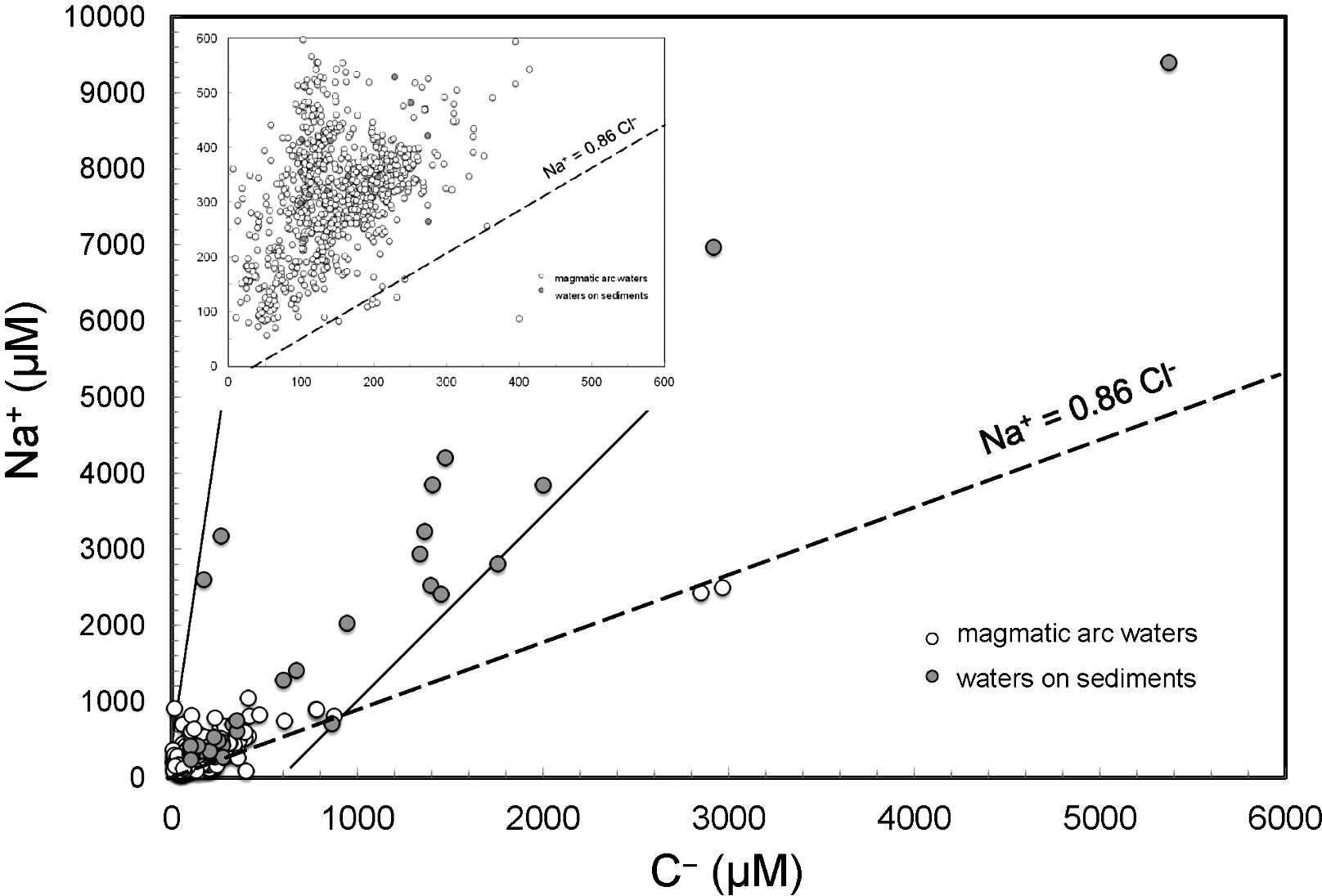 Linking Silicate Weathering To Riverine Geochemistrya Case Study