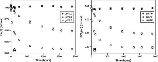 Authigenic origin for precambrian greenalite implications for iron effect of fe2 silicate precipitation on solution chemistry both fe2 a and fandeluxe Gallery