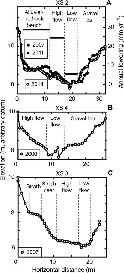 Rates and mechanisms of bedrock incision and strath terrace ...