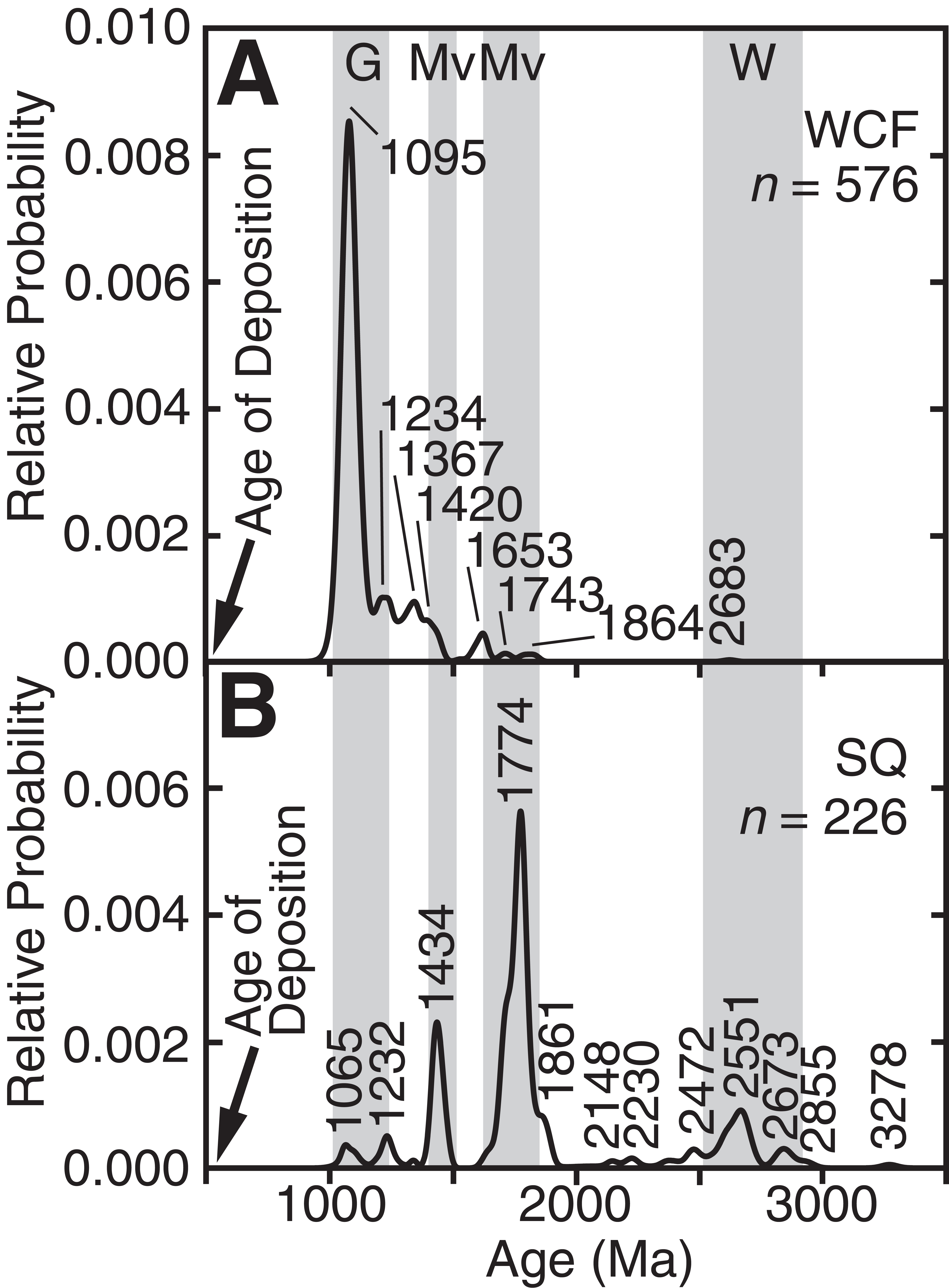 Influence of textural parameters on detrital-zircon age spectra with ...
