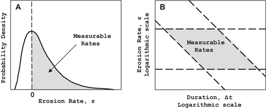 Addressing time scaledependent erosion rates from measurement schematic representation of measurable rates eq 7 eq 8 and eq ccuart Image collections