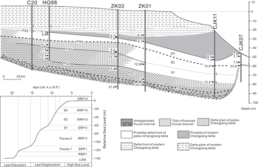 Schematic dip-oriented cross section showing the interpreted stratigraphic organization of the paleo-Changjiang delta. FS—flooding surface; S—succession; LGM—Last Glacial Maximum; SRP—slow sea-level rise phase; RRP—rapid sea-level rise phase. Inset shows the relative sea-level curve for the postglacial period (modified from Li et al., 2014). Data from the C20, HQ98, and CJK11 and CJK07 cores were obtained and modified from Li et al. (2002), Hori et al. (2001a, 2002b), and Xu et al. (2016), respectively. All recalculated 14C and optically stimulated luminescence (OSL; marked by *; Xu et al., 2016) ages are reported in (cal.) k.y. B.P. (see more details in Table 1). See core locations in Figure 1. TS—transgressive surface.