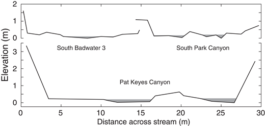 Formation Of Waterfalls By Intermittent Burial Of Active Faults