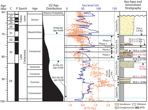 Compilation of zircon age data, a record of eustatic sea-level change, and oxygen isotope data from 100 to 60 Ma. C—chron; P—polarity; black and white boxes represent periods of normal and reversed polarity, respectively. The detrital zircon (DZ) age probability density plot is derived from the data presented in Figure 9. Global sea level is indicated by the blue curve (0 m—present-day sea level; Kominz et al., 2008); δ18O is indicated by the orange points (Friedrich et al., 2012). Key depositional ages from Figure 2 and population modes from Figure 9 are displayed at the far right; detrital zircon maximum depositional ages (MDAs) are labeled in black, and volcanic ash zircon ages are labeled in magenta. The Punta Barrosa age (92.0 ± 1.0 Ma) is from Fildani et al. (2003), and the Cerro Toro ages (89.5 ± 1.9 Ma; 81.8 ± 3.7 Ma) are from Bernhardt et al. (2012). MTD—mass-transport deposit.