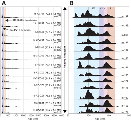 "Normalized probability density plots of detrital zircon dates from each sample in this study, including (A) all accepted dates, and (B) all 206Pb/238U dates younger than 200 Ma. Ages in parentheses in A correspond to maximum depositional ages (MDAs) associated with each sample, which are displayed in Figure 2. The 310–260 Ma age domain corresponds to source terranes in the Eastern Andean metamorphic complex and the Duque de York metamorphic complex (Hervé et al., 2003). In B, the age domains ""Jr"" and ""K1–K3"" correspond with Jurassic and Cretaceous age domains defined and discussed by Pankhurst et al. (2000) and Hervé et al. (2007)."