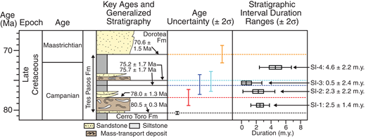 Schematic representation of uncertainty associated with the ages of key stratigraphic surfaces and depositional duration calculations. Key ages and stratigraphic intervals (SIs) are the same as those referenced in Figure 2. Boxes associated with each duration range denote values that are between the 1st and 3rd quartiles of the data set derived from Monte Carlo simulations; note that the data within this interquartile zone overlap with the minimum duration value for SI-3. Colored bars display the range of each data set up to 2σ. The vertical positions of the duration range error bars do not correspond to specific ages on the vertical age scale. Stratigraphic column is modified from Wilson (1991), Fildani and Hessler (2005), Fosdick et al. (2011), and Schwartz et al. (2016).