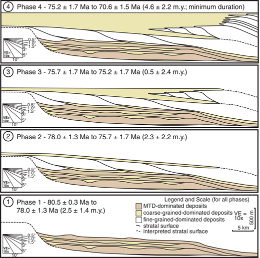 Evolutionary phases of the ancient slope system: (1) phase of episodic slope failure and readjustment, recorded by mass-transport deposits (MTDs) intercalated with turbiditic units that onlap onto topography generated via mass wasting; (2) pronounced progradation of high-relief (900–1000 m) clinoform surfaces with a falling shelf-edge trajectory; (3) period of sea-level rise, followed by progradation of low-relief (400 m) clinoform surfaces; and (4) a second phase of high-relief (1000 m) slope clinoform surface development, characterized by aggradation and progradation of the shelf margin. The duration associated with each phase is given in parentheses. VE—vertical exaggeration.
