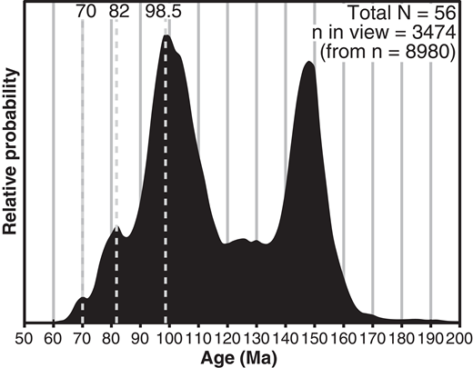Probability density plot of Jurassic- and Cretaceous-aged zircons from the Magallanes Basin from localities in the vicinity of the study area (within 300 km along depositional dip) in Chilean and Argentine Patagonia. This plot integrates detrital zircon dates from this study (Fig. 3; Appendix 2, see text footnote 1), as well as from Fildani et al. (2003), Romans et al. (2010), McAtamney et al. (2011), Bernhardt et al. (2012), Fosdick et al. (2015), Malkowski et al. (2016), and Schwartz et al. (2016). Prominent age population modes from the Cenomanian–Maastrichtian are indicated with gray dashed lines.