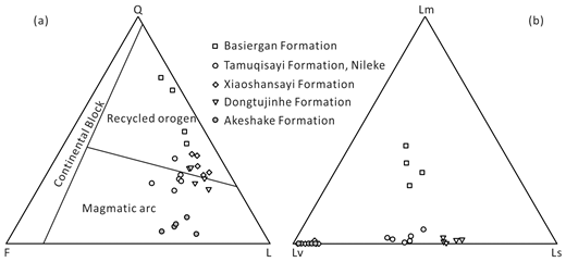 Sandstone petrographic data from the studied samples including Q-F-L (quartz, feldspar, and lithic clasts; Dickinson et al., 1983) and Lm-Lv-Ls (metamorphic, volcanic, and sedimentary lithics) ternary plots.