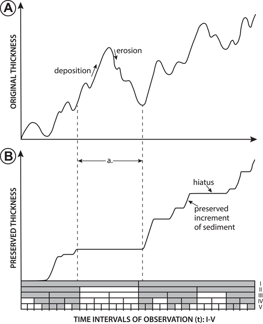 "The concept of stratigraphic completeness (modified from Sadler and Strauss, 1990). (A) A time series of sediment thickness determined by continuous monitoring of a hypothetical stratigraphic section. Sediment deposition occurs when the graph is increasing, and erosion occurs when it is decreasing. (B) A ""staircase"" plot for the same section as A, which contains information on preservation and thickness that can only be gleaned from the stratigraphic section itself. The x-axis for both A and B represents five time intervals of observation (I–V), where shaded time intervals have left a record. For example, all of the deposition that occurs in time span ""a"" is eroded during the same time span; therefore, (1) the preserved thickness remains constant (hiatus), and (2) time scales ""II–V"" are not shaded because no record has been left during those time intervals (t). Completeness is defined as the number of time intervals (t) that have left a record (Sadler and Strauss, 1990). When considering the entire graph, time scale I is fully complete because a record was preserved during both time intervals, whereas time scale V has a completeness of 0.34 because, of the 32 time intervals, only 11 have left a record (11/32 = 0.34)."