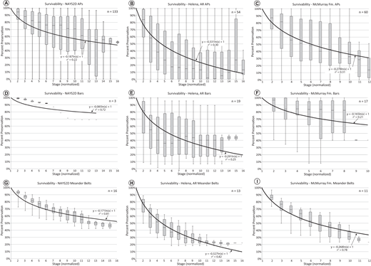 "Series of ""survivability"" graphs showing percent preservation vs. time. Box-and-whisker plots represent results of preservation over time for individual accretion packages (APs) (A–C), bars (D–F), or meander belts (G–I). The thicker black line represents the trend line for each data set. Note that regardless of which stage APs, bars, or meander belts are deposited, all measurements are normalized to begin at stage = 1, and preservation percent = 100%. An example of the data for these graphs is presented in Figure 9. Raw data for the graphs can be found in Table SD2 (see text footnote 1). AR—Arkansas."