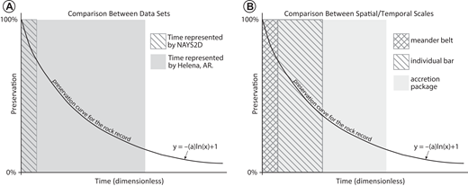 (A) Difference in time represented by the numerical model and Helena, Arkansas (AR), data sets. (B) Comparison of the relative proportion of the curve that is represented by each spatial and temporal scale.