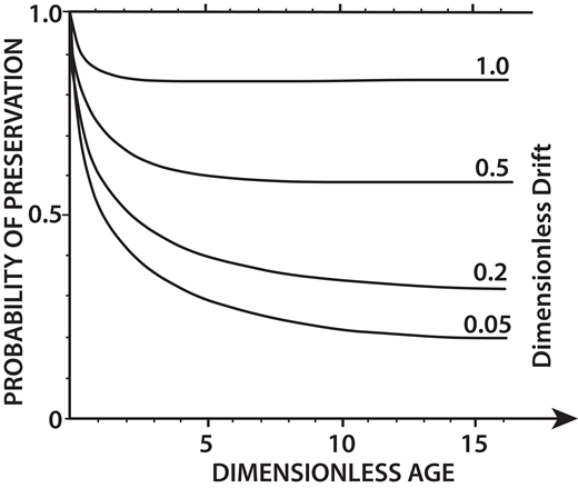 Theoretical model of stratigraphic completeness for a stratigraphic section (after Sadler and Strauss, 1990). Graph shows the probability of preservation, which is a function of dimensionless age (x-axis) and dimensionless drift (family of curves). Dimensionless drift refers to net long-term accumulation rate. Each curve levels out at a constant probability at large values of dimensionless age. Therefore, for a long section, the expected completeness becomes the same as the constant probability of preservation and depends solely on dimensionless drift.