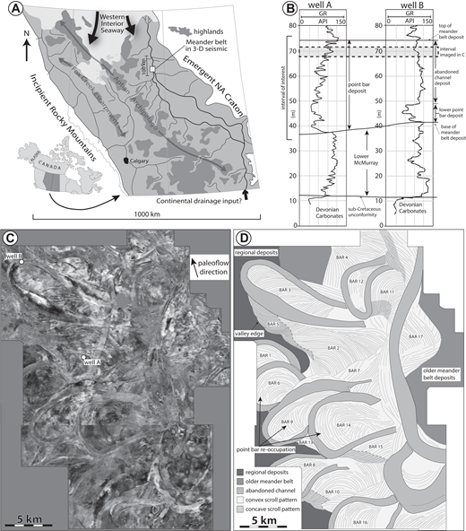McMurray Formation data set (Lat: 56°6′32.94″N, Long: 110°55′17.33″W). (A) Location and paleogeography of the Alberta Basin during the Early Cretaceous. NA—North American. (B) Gamma-ray (GR) log signatures from well A and well B shown in C. (C) Three-dimensional (3-D) seismic stratal slice of the upper portion of the McMurray Formation characterized by point bar, counter point bar, and abandoned channel deposits. The interval imaged seismically in C is denoted by the gray dashed box in B. (D) Line tracing of the scroll patterns and abandoned channels present within the seismic stratal slice. Numbering of the bars refers to Table SD1 (see text footnote 1).