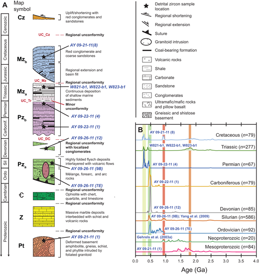 Tectonic Evolution Of The Qilian Shan An Early Paleozoic Orogen