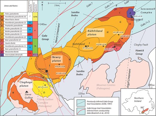 Geology of the Newry igneous complex (NIC) and its host rocks, including age determinations (in Ma) for the Newry igneous complex and recognized aeromagnetic/radiometric anomalies within the complex derived by Cooper et al. (2016); a newly mapped zonation of the Newry igneous complex (defined by zones A–O) derived by Anderson et al. (2016); and a simplification of the local host-rock structure, highlighting the modified Gala Group tract boundaries inferred by Beamish et al. (2010). The zonation includes the satellite bodies, which consist of fine-grained biotite/hornblende granodiorite. The positions of major grid lines (corresponding to sample grid references within Appendix 2 [see text footnote 1]) and the locations of key geographical features are also shown. Irish grid coordinate system.