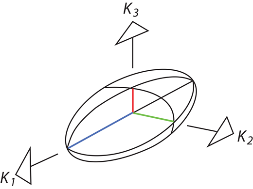 Theoretical magnetic susceptibility ellipsoid, showing orientations and relative magnitudes of the maximum (K1), intermediate (K2), and minimum (K3) magnetic susceptibility axes (after Owens, 1974).