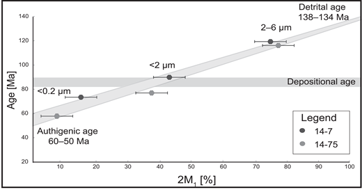 Results of polytype quantification yield an extrapolated authigenic age of 60–50 Ma and an extrapolated detrital age of 138–134 Ma. The range for the depositional age was defined according to age constraints in Bernhardt et al. (2012).