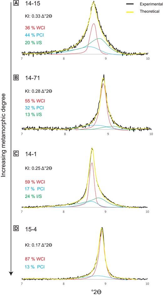 Results of illite peak decomposition after glycolization for four samples (<2 µm) with different illite crystallinities. With increasing metamorphic grade, the amount of well-crystallized illite (WCI) increases. KI—Kübler index; PCI—poorly crystallized illite; I/S—illite-smectite interlayering (illite >90%).