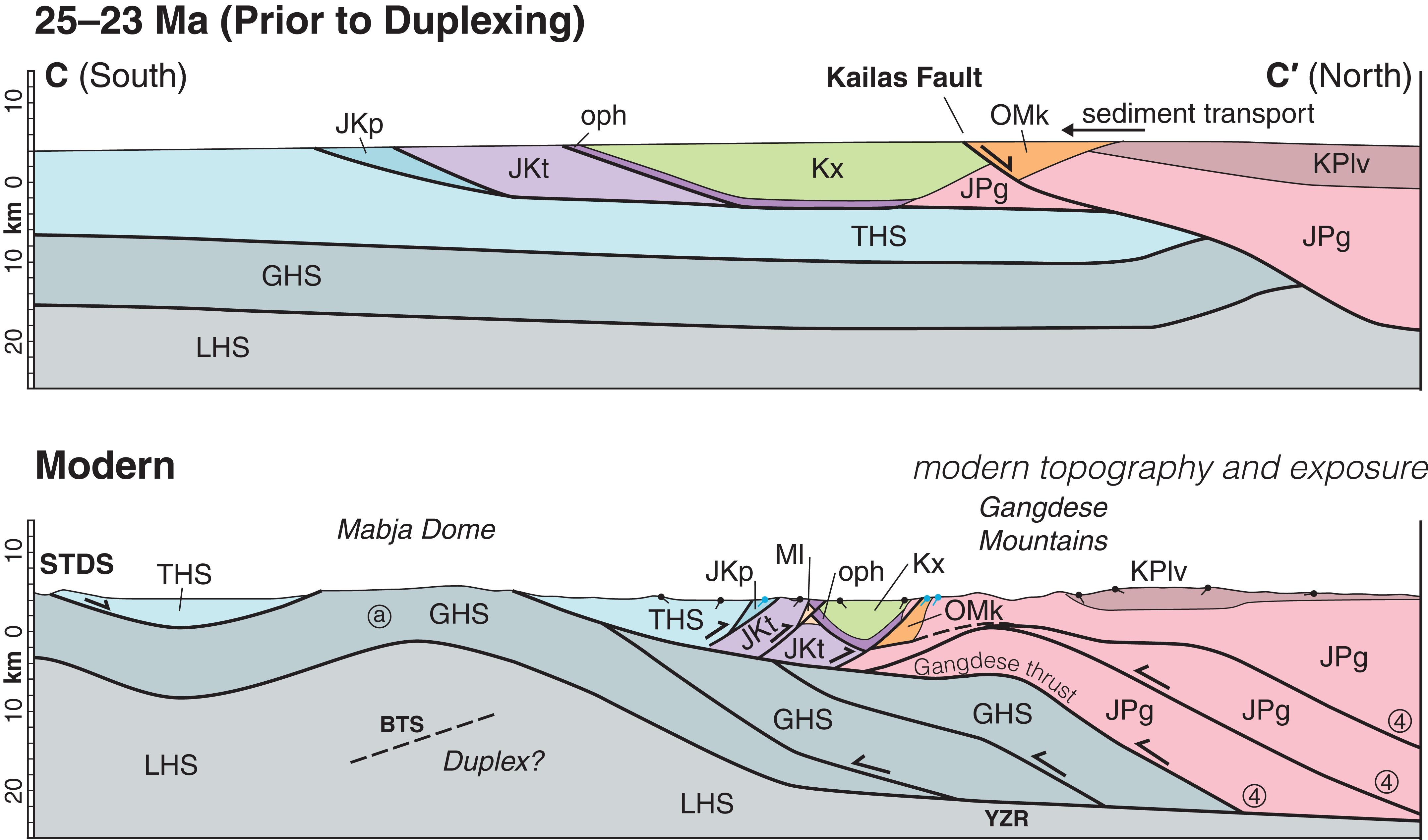 Gangdese culmination model: Oligocene–Miocene duplexing along the ...