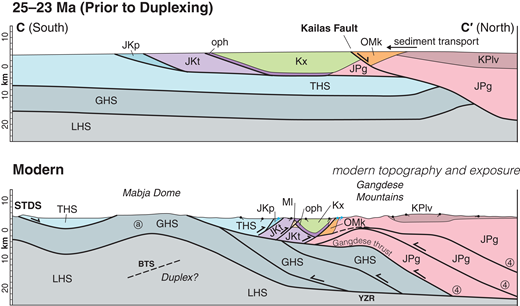 """Restored (top) and modern (bottom) cross sections from the Himalayas, through the Lazi region study area, and into the southern Lhasa terrane (A-A′; Fig. 1) based on the geologic map in Figure 1, International Deep Profiling of Tibet and the Himalaya (INDEPTH) seismic reflection data (Fig. 9), and our mapping results (Figs. 2A–2D). No vertical exaggeration. The syntectonic Liuqu Formation was deposited 20–19 Ma (Li et al., 2015; Leary et al., 2016a), so it does not appear in the restored cross section. Color-coding and unit names are keyed to Figures 1 and 2A. Structural data are indicated by the ball and tick mark symbols, whereas the circled numbers indicate constraints from previous studies. Constraint """"YZR"""" is the subhorizontal orientation of structural fabric referred to by previous workers as the Yarlung-Zangbo reflector (Fig. 9), constraint """"BTS"""" refers to the south-dipping reflectors interpreted as the downdip projection of the Great Counter thrust (Fig. 9), and constraint """"4"""" is the imbricate north-dipping reflectors beneath the Yamdrok-Damxung reflection (Fig. 9), previously interpreted as a hinterland-dipping duplex (Alsdorf et al., 1998). Constraint """"a"""" is the estimated thickness of the Greater Himalayan sequence beneath the Tethyan Himalaya based on exposures in the footwall of the Gurla Mandata metamorphic core complex, ∼600 km to the west of the study area (Murphy, 2007). LHS—Lesser Himalayan sequence."""