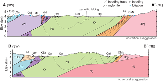 Cross sections through the Lazi region map area along profiles A-A′ and B-B′ (Fig. 2A) with no vertical exaggeration (1:1 vertical to horizontal scale). Map units and colors are keyed to Figure 2. Structural data from nearby measurements were projected into the cross-section plane.