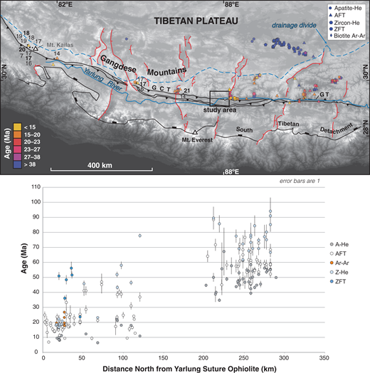 Top: Compiled thermochronological data for Gangdese batholith and Kailas Formation rocks in the southern Lhasa terrane, and an Early Cretaceous pluton in the northern Lhasa terrane, with thermochronological system indicated by the symbol shape and age indicated by color. Zircon (U-Th)/He and apatite fission track (AFT) ages for the Kailas Formation are indicated by the black dots and are labeled with thermochronologic age (zircon [U-Th]/He in bold). Major geologic structures, including the Gangdese thrust (GT), Great Counter thrust system (GCT), South Tibetan detachment, and active N-S rifts (in red) are plotted for reference (modified after Orme et al., 2015). The base map is a digital elevation model from the Global Multi-Resolution Topography Synthesis (Ryan et al., 2009) annotated with geographical features discussed in the text (top). Bottom: Gangdese batholith and Lhasa terrane data are plotted as a function of distance from the Yarlung suture zone ophiolites and ophiolitic mélange. Compiled thermochronological data are available in Supplementary Table DR3 (see text footnote 1), which also contains references for data sources. ZFT—zircon fission track age.
