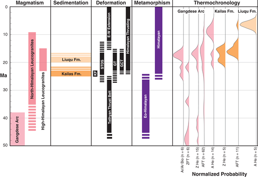 Summary of tectonic events discussed in the text, including magmatism, sedimentation, deformation, and metamorphism. In addition, probability distribution functions (PDFs) of compiled thermochronological data are shown, separated by system and rock unit (Supplementary Table DR3 [see text footnote 1]), from the Yarlung suture zone across southern Tibet. Timing of South Tibetan detachment system (STDS) is interpreted from data summarized in Webb et al. (2017). Sample locations and ages are provided in Figure 7. PDFs were generated using DZStats (Saylor and Sundell, 2016). KF—Kailas Formation; GT—Gangdese thrust; GCT—Great Counter thrust; ZFT—zircon fission track age; AFT—apatite fission track; ZHe—zircon (U-Th)/He; AHe—apatite (U-Th)/He.