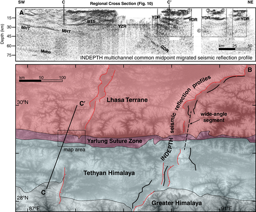 (A) International Deep Profiling of Tibet and the Himalaya (INDEPTH) common-midpoint projected seismic reflection profile from Alsdorf et al. (1998), including labels for prominent seismic reflectors. These include the Moho, the Main Himalayan thrust (MHT), the back-thrust system (BTS), the Yarlung-Zangbo reflector (YZR), the Yamdrok-Damxung reflection (YDR), and the Gangdese deep reflector (GDR). The simplified regional cross section presented in Figure 10 is shown atop these data to illustrate where our interpretations are supported by projected seismic reflection data. (B) Generalized tectonic map of southern Tibet, showing the location of the regional-scale cross-section C-C′ through the Lazi region map area (labeled with the box), and the location of INDEPTH seismic reflection profiles used to create the profile in A. Active structures (adapted from Taylor and Yin, 2009) are shown to highlight the coincidence of the INDEPTH profiles and rift hanging walls.