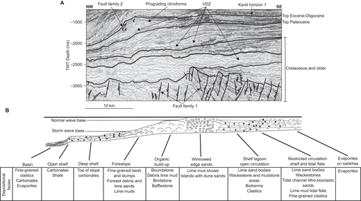 (A) Two-way time (TWT) seismic profile showing the Eocene–early Oligocene carbonate ramp, and (B) an idealized facies distribution for a carbonate ramp (after Wilson, 1975). Fluid-flow structures show good porosity and permeability. This indicates that the spatial distribution of fluid-flow features in the Upper Oligocene–Miocene sequence was controlled by the relative distribution of depositional facies on the underlying (Eocene–early Oligocene) carbonate ramp. VDZ—vertical dim zone.